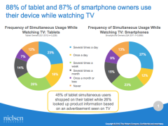 Almost 90% Tablet & Smartphone Owners Use Devices While Watching TV